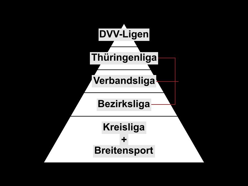 Grafik Ligeneinteilung